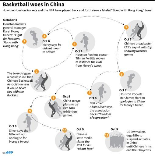 """How the Houston Rockets and the NBA have played back and forth since a fateful """"Stand with Hong Kong"""" tweet"""