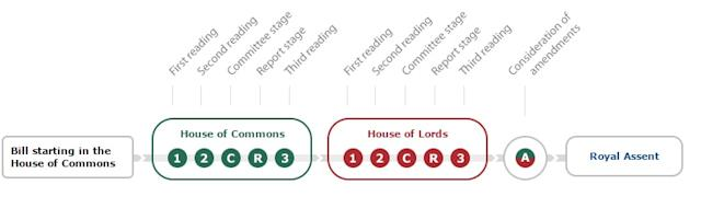 How a bill proceeds through parliament