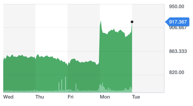 Shares in TUI surged on Monday after the collapse of Thomas Cook. Chart: Yahoo Finance UK