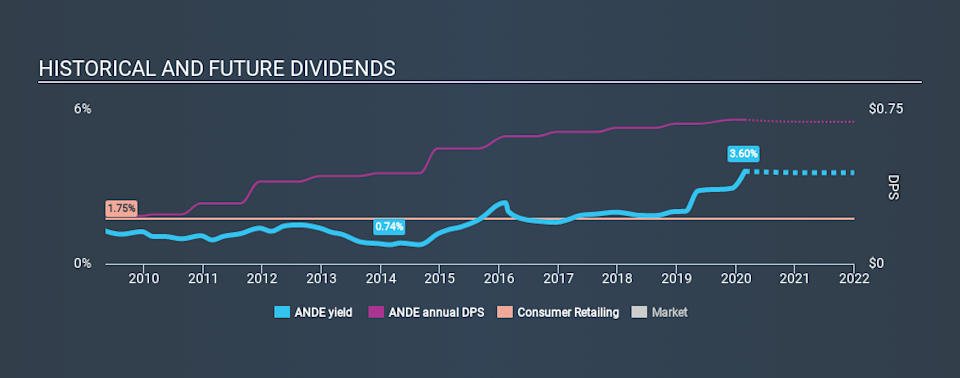 NasdaqGS:ANDE Historical Dividend Yield, February 25th 2020