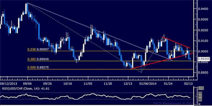 dailyclassics_usd-chf_body_Picture_9.png, USD/CHF Technical Analysis: Sellers Eye 0.92 Figure