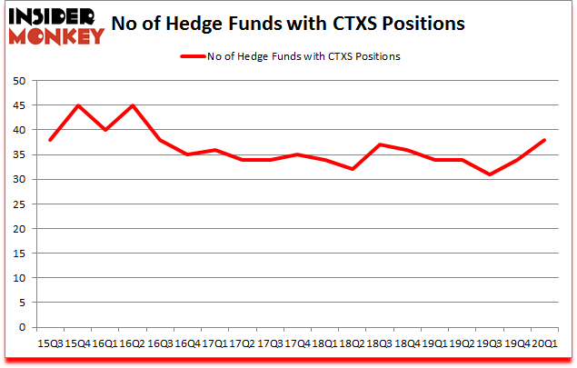 Is CTXS A Good Stock To Buy?