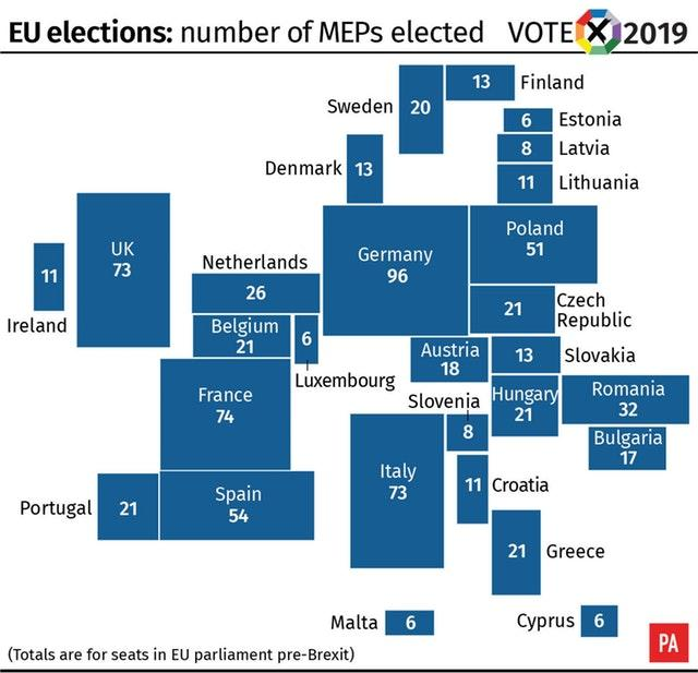 EU elections: number of MEPs elected