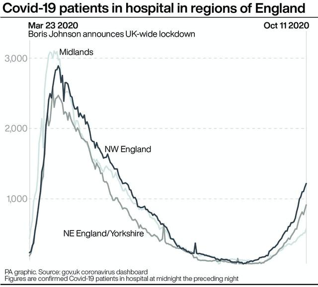 Covid-19 patients in hospital in regions of England