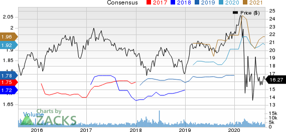 Piedmont Office Realty Trust, Inc. Price and Consensus