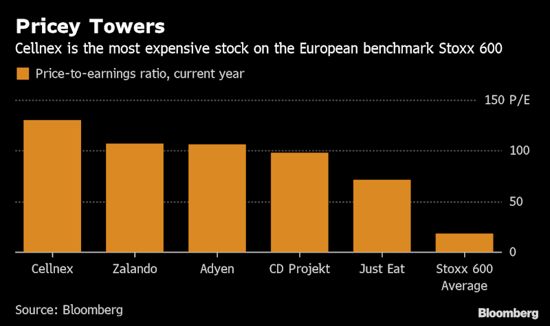 """(Bloomberg) -- Combining two badly performing industries usually doesn't make them any better. Yet that's what's underpinning Europe's most expensive stock.Spain's Cellnex Telecom SA has become the highest-valued stock on the regional benchmark by serving as a landlord to the ailing telecom industry. While real estate and telecom are among the worst performers on the Stoxx 600 Index this year, Cellnex has soared after snapping up towers from carriers eager to convert their assets to cash, helping them keep up with network investments.""""They are in a very sweet spot,"""" Neil Campling, an analyst at Mirabaud, said by phone. """"The only worry at the moment for me is that the stock has moved an awful long way in a very, very short space of time.""""The tower company model is fairly new to Europe, in contrast with the U.S., where American Tower Corp. and Crown Castle International Corp. began buying communication sites in the mid-1990s. Since its initial public offering in 2015, Cellnex has seized the relatively open field with aggressive dealmaking, spending 2.7 billion euros ($3.1 billion) just last month on more than 10,000 towers in Italy, France and Switzerland.The company looks set to continue its acquisition spree -- it announced on Tuesday the issuance of as much as 850 million euros in a nine-year convertible bond to fund purchases. The company has increased the number of network infrastructure sites in its portfolio by six-fold to about 45,000 in the past 4.5 years, including ones it has agreements on building for clients.Cellnex has gained nearly 60% in the first half, taking this year's estimated price-to-earnings ratio to an eye-watering 131, according to data compiled by Bloomberg. That's beyond such high-growth companies as the Dutch payments prodigy Adyen NA, or computer-games maker CD Projekt SA, which is about to publish its most-hyped title ever. Cellnex declined to comment on the valuation.While Cellnex's expected revenue growth is much slower than the other """