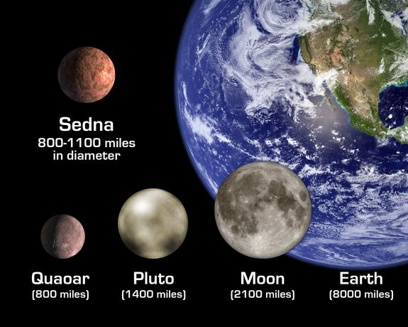 Comparisons of some of the dwarf planets with the Earth and the moon.