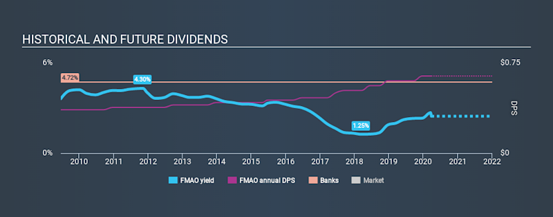 NasdaqCM:FMAO Historical Dividend Yield March 26th 2020