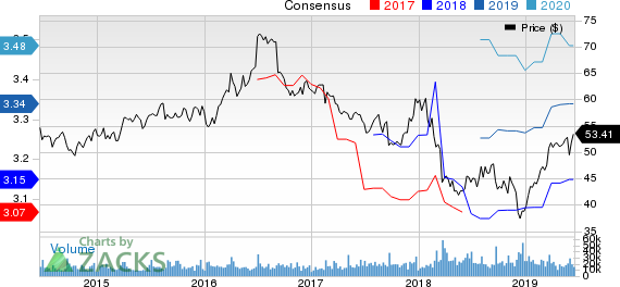 General Mills, Inc. Price and Consensus
