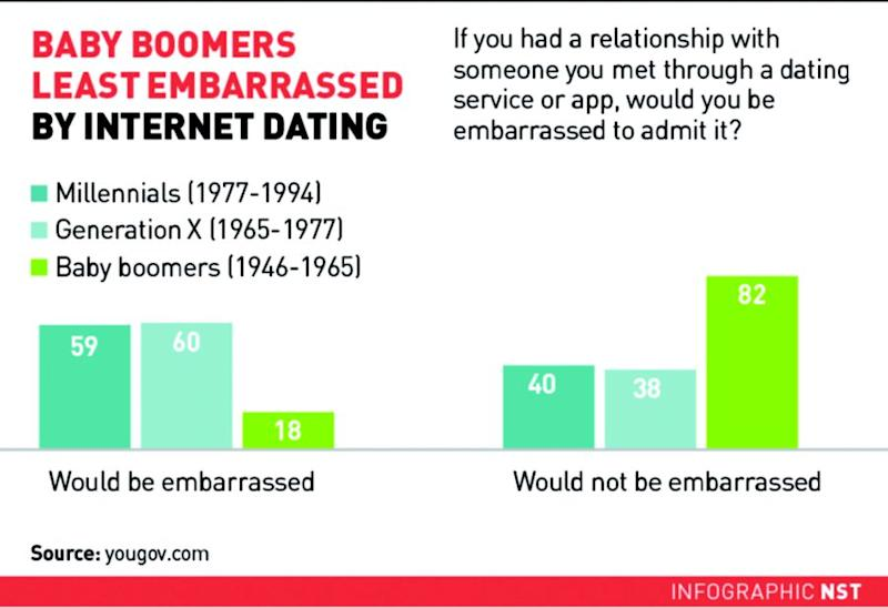 Baby boomers online dating