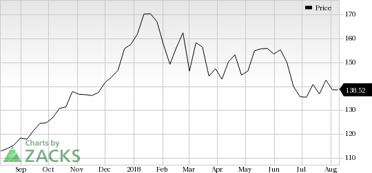 Caterpillar (CAT) is seeing solid earnings estimate revision activity over the past month, and belongs to a strong industry as well.
