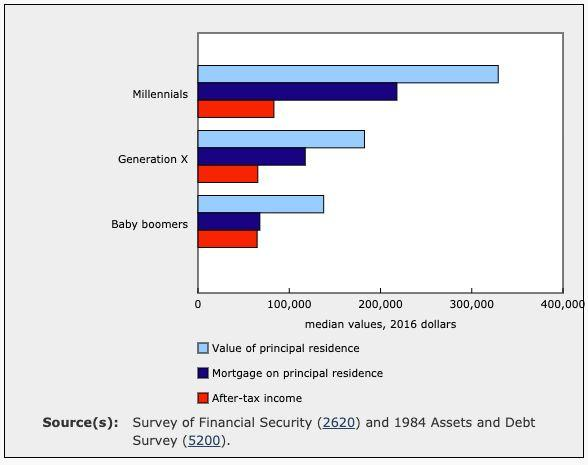 Principal residence values, mortgage debt and after-tax income, people aged 30 to 34 with a mortgage, by generation (Statistics Canada)