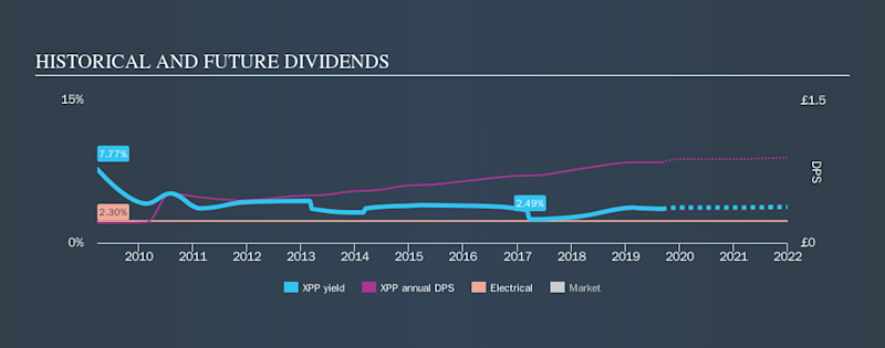 LSE:XPP Historical Dividend Yield, September 7th 2019