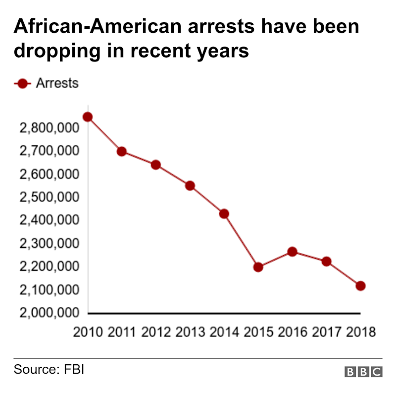 African-American arrests have been dropping in recent years. . .