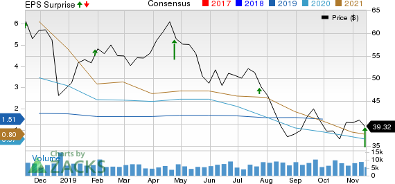 Helmerich & Payne, Inc. Price, Consensus and EPS Surprise