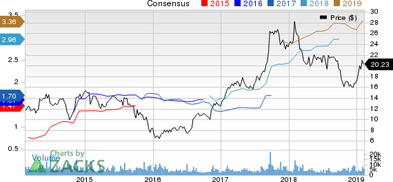 Meritor, Inc. Price and Consensus
