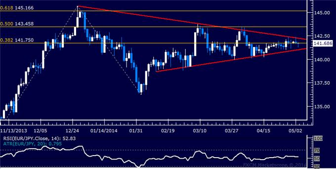 dailyclassics_eur-jpy_body_Picture_12.png, Forex: EUR/JPY Technical Analysis – Euro Bounce Stalls Sub-143.00