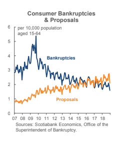 Bankruptcies hit a new all-time record low as a share of the adult population