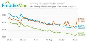 U.S. weekly average mortgage rates as of 01/14/2021