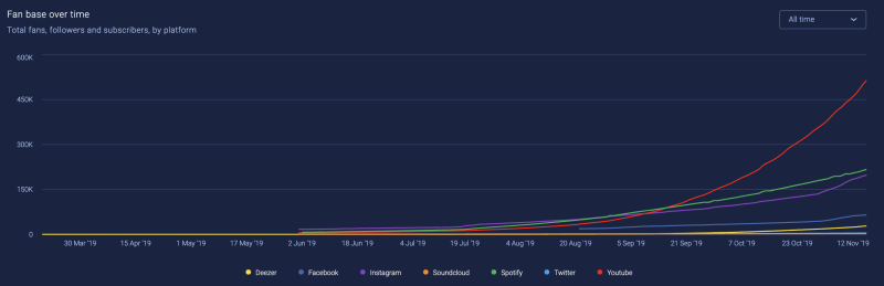 Tones and I' total fans, followers and subscribers, by platform. Chart: SoundCharts