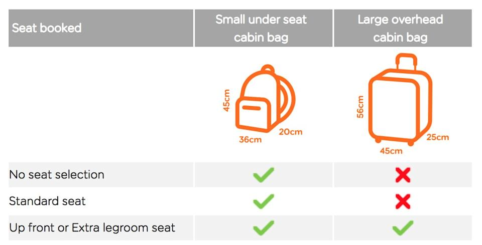EasyJet has updated its cabin bag policy page - easyJet.com