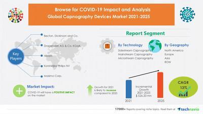 Technavio has announced its latest market research report titled Capnography Devices Market by Technology and Geography - Forecast and Analysis 2021-2025