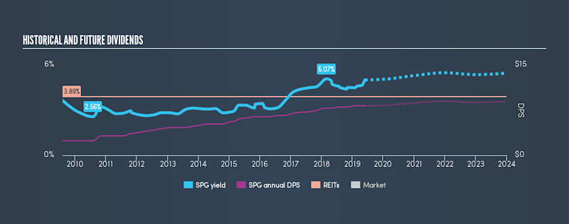 NYSE:SPG Historical Dividend Yield, May 30th 2019