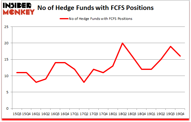 Is FCFS A Good Stock To Buy?