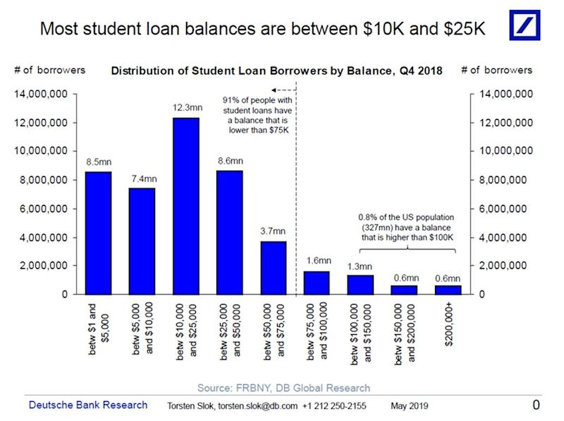 According to Slok's chart, 14% of the US population have a student loan and most loan balances are between $10K and $25K. But only 0.8% of the population have a student loan balance larger than $100K. (Source: Torsten Slok/DB)