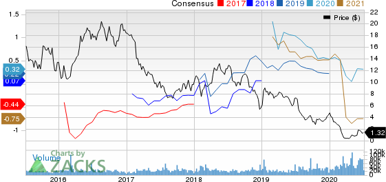 QEP Resources, Inc. Price and Consensus