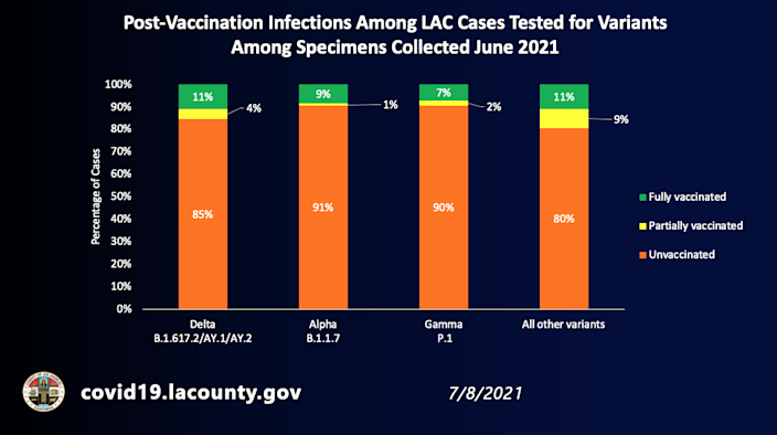 Post-vaccination infections among L.A. County cases tested for variants among specimens collected June 2021