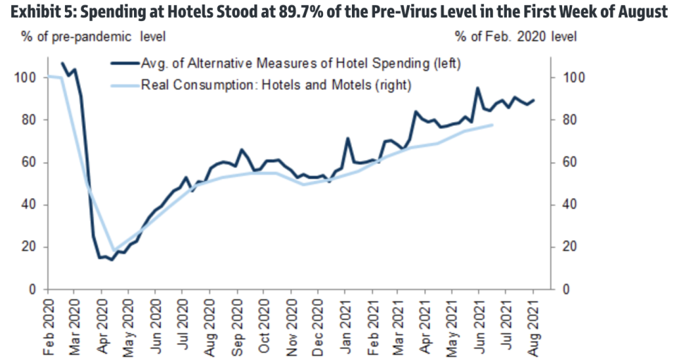 Hotels also appear to be coming under pressure again.