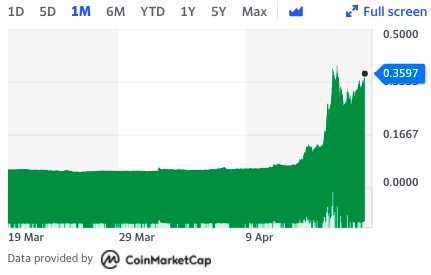 Dogecoin's one-month look. Chart: Yahoo Finance UK