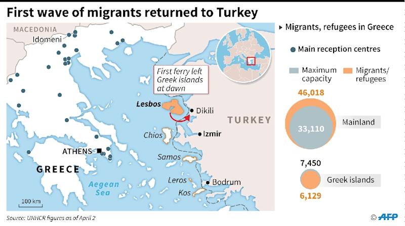 First wave of migrants returned to Turkey (AFP Photo/Jonathan Jacobsen)