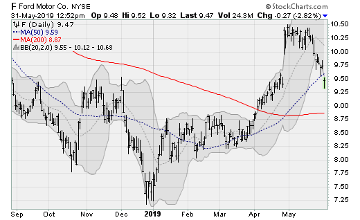 Stocks to Sell: Ford (F)