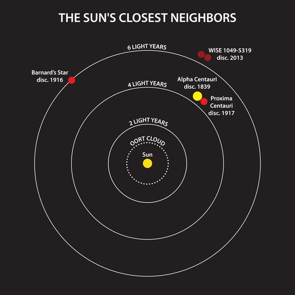 This diagram illustrates the locations of the star systems that are closest to the sun, and the years of their discovery. The binary system WISE J104915.57-531906 is the third nearest system to the sun, and the closest one found in a century.