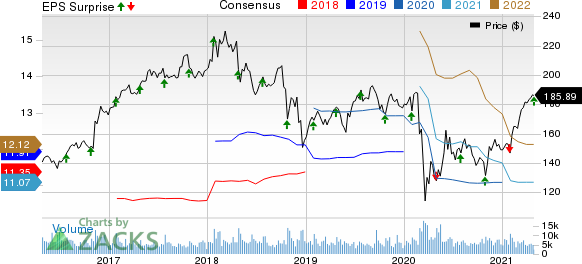 General Dynamics Corporation Price, Consensus and EPS Surprise