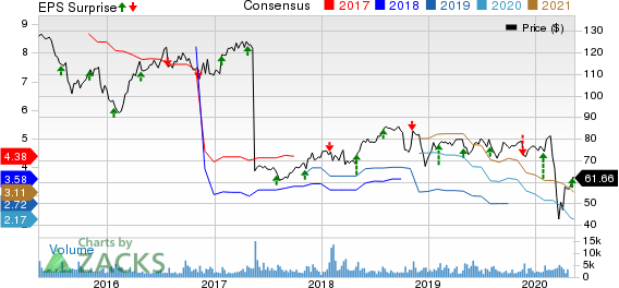 Ashland Global Holdings Inc Price, Consensus and EPS Surprise