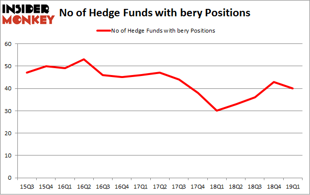No of Hedge Funds BERY Positions