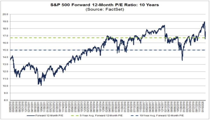 The forward P/E has come down sharply. (FactSet)