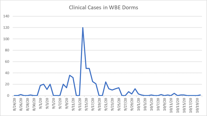 Graph showing COVID-19 cases detected via wastewater sampling and follow-up tests.