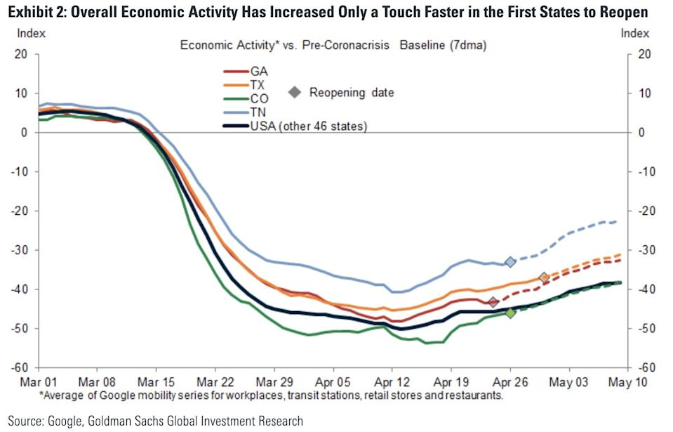 The economic recovery has been sluggish. (Chart: Goldman Sachs)