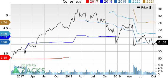 Cognizant Technology Solutions Corporation Price and Consensus