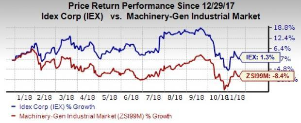 IDEX (IEX) gains from strengthening end markets, efforts to improve productivity, geographical expansion and buyouts. However, high costs and forex woes are headwinds.