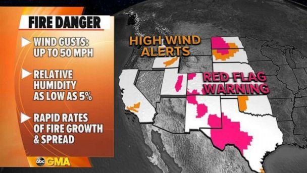PHOTO: Nine states from California to North Dakota are under wind alerts and red flag warnings Friday due to low humidity and gusty winds that could quickly spread wildfires. (ABC News)