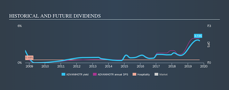 NSEI:ADVANIHOTR Historical Dividend Yield, September 23rd 2019