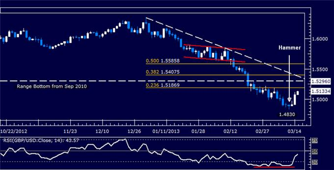 Forex_GBPUSD_Technical_Analysis_03.15.2013_body_Picture_5.png, GBP/USD Technical Analysis 03.15.2013