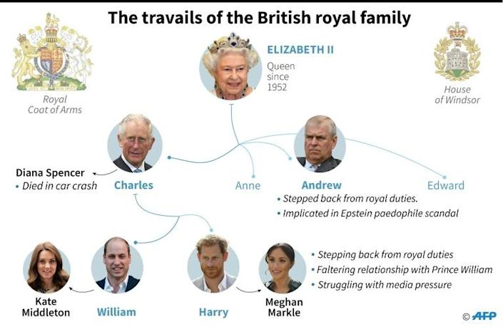 Pared-down family tree detailing the troubles besetting the British monarchy (AFP Photo/)