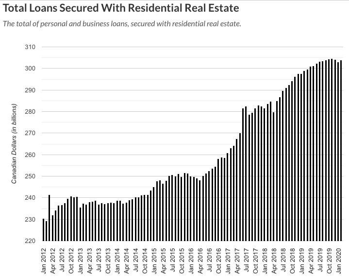 With growing house prices, many Canadians took advantage of loans secured against the equity in their home (like HELOCs). This dug many Canadians further into debt and increases the risks to households and the banks for mortgage deferrals and defaults