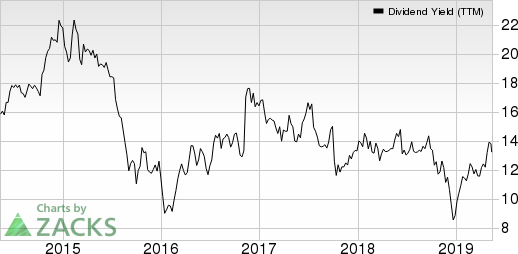 Navient Corporation Dividend Yield (TTM)